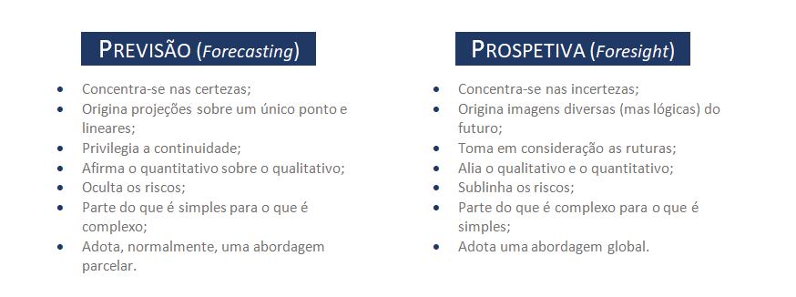 Figura 1: Previsão vs Prospetiva (Fonte: Godet, 1993)
