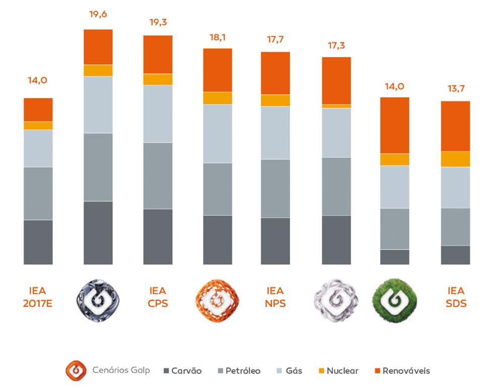 Figura 3: Cenários galp - Mix da procura de energia primária total em 2040