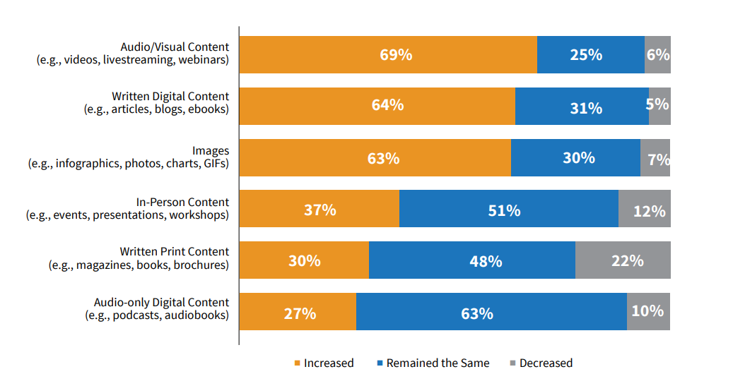 Utilização dos diferentes formatos de conteúdo face ao ano anterior