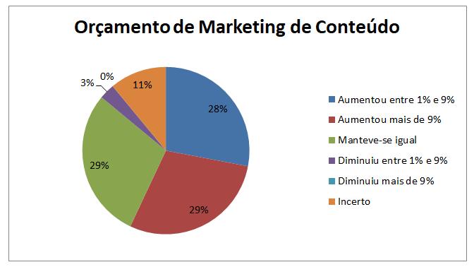 Orçamento de Marketing de Conteúdo em 2019