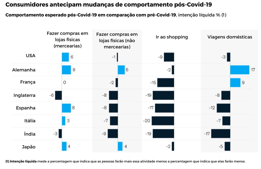 Figura 2: Mudanças no comportamento do consumidor pós-Covid-19