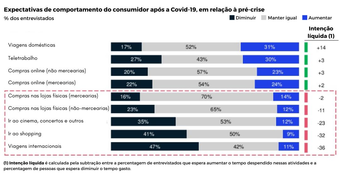 Figura 3: Mudanças no comportamento do consumidor pós-Covid-19 em Portugal