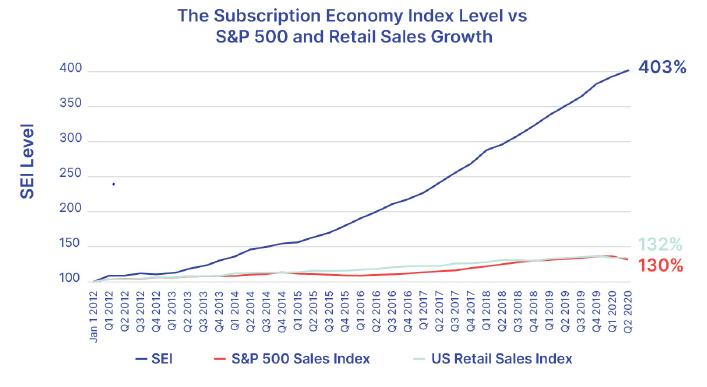 Índice de Economia de Assinatura vs S&P 500 e Vendas de Retalho dos EUA
