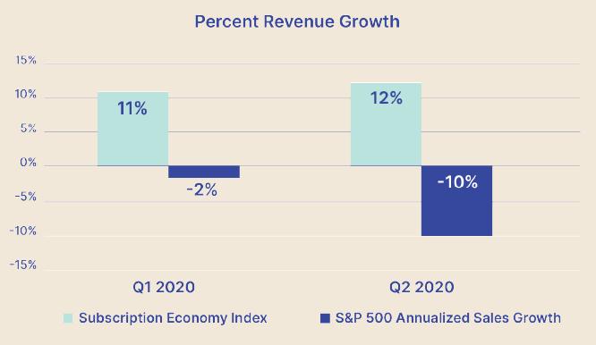 Percentagem de crescimento das vendas