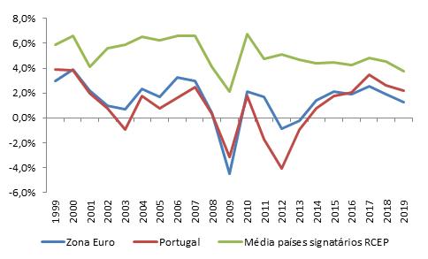 Taxas de crescimento do PIB a preços constantes