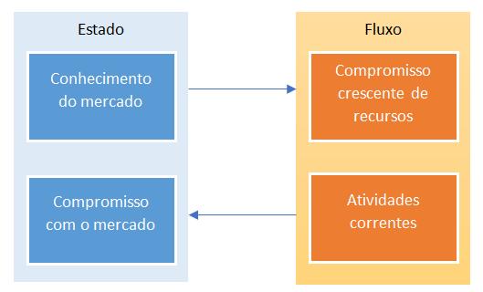 Mecanismo básico de internacionalização