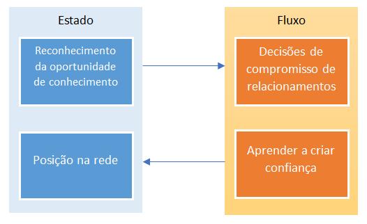 Modelo de redes no mecanismo de internacionalização
